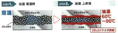 ZELSトライボ被膜コーティングプロセス
